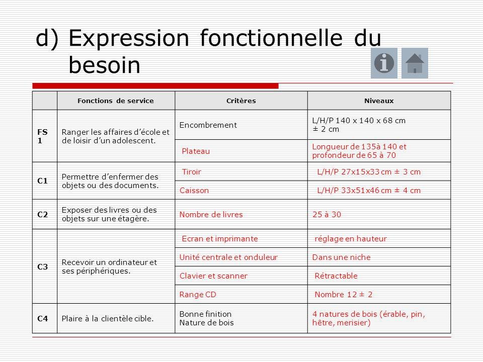 d) Expression fonctionnelle du besoin