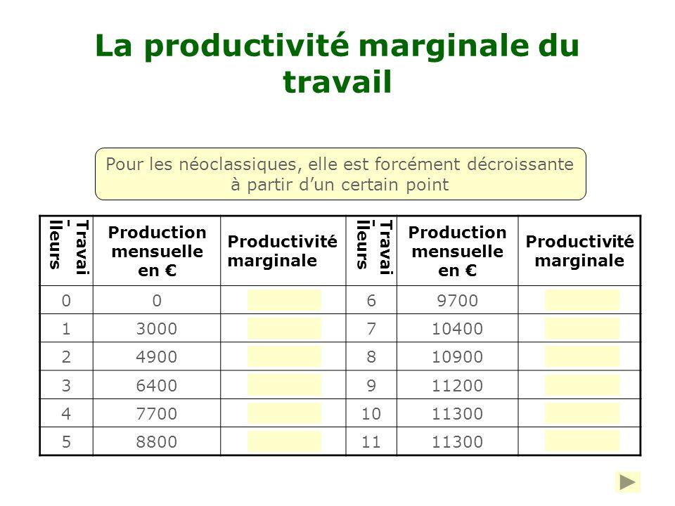 La productivité marginale du travail