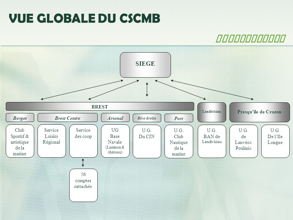 VUE GLOBALE DU CSCMB Architecture SIEGE Bergot