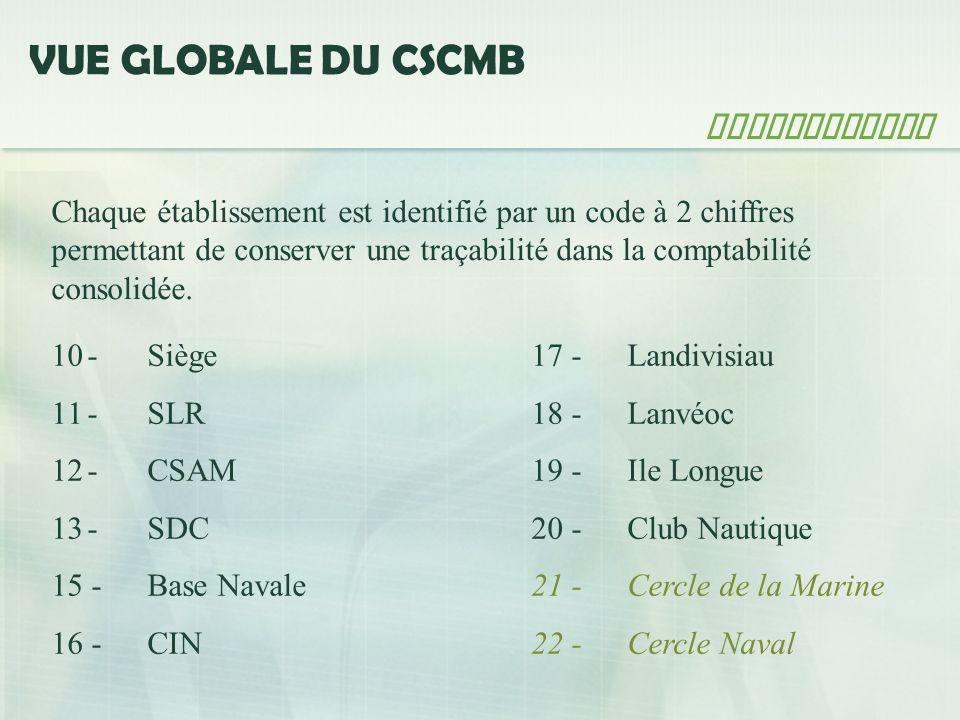 VUE GLOBALE DU CSCMB Architecture