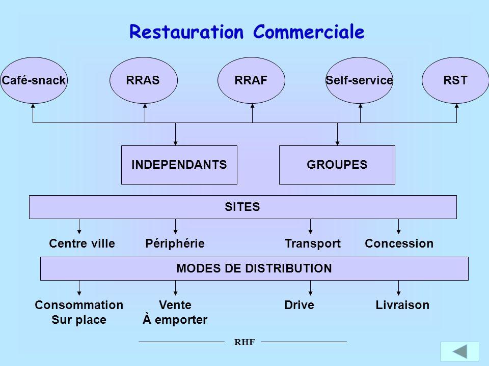 Restauration Commerciale