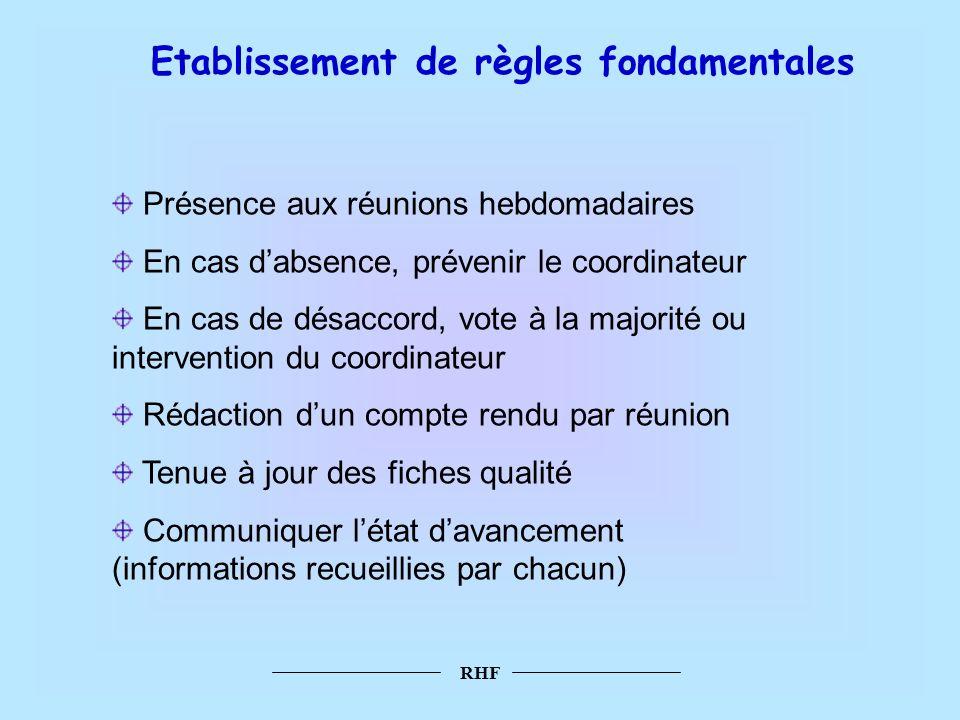 Etablissement de règles fondamentales