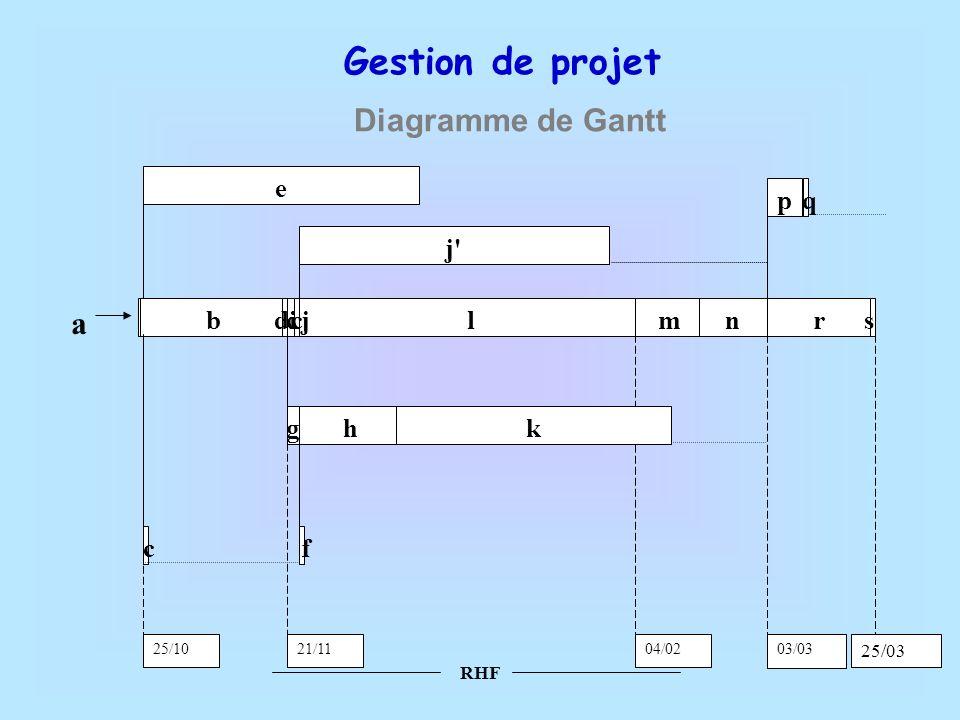 Gestion de projet Diagramme de Gantt a b l r e h k p s q g d c m n j