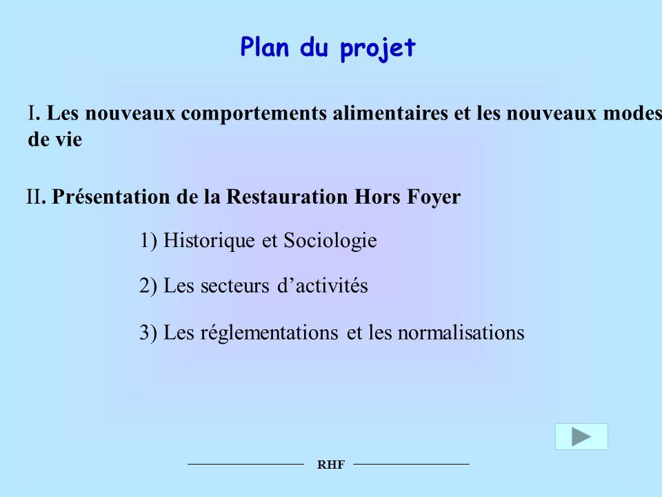 Plan du projet I. Les nouveaux comportements alimentaires et les nouveaux modes de vie. II. Présentation de la Restauration Hors Foyer.