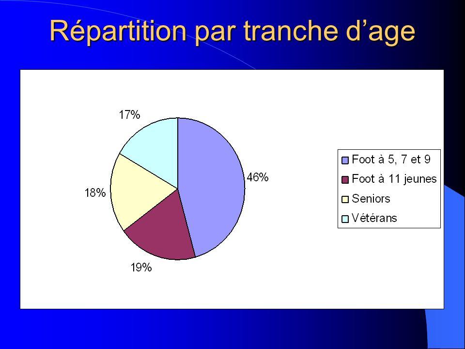 Répartition par tranche d'age