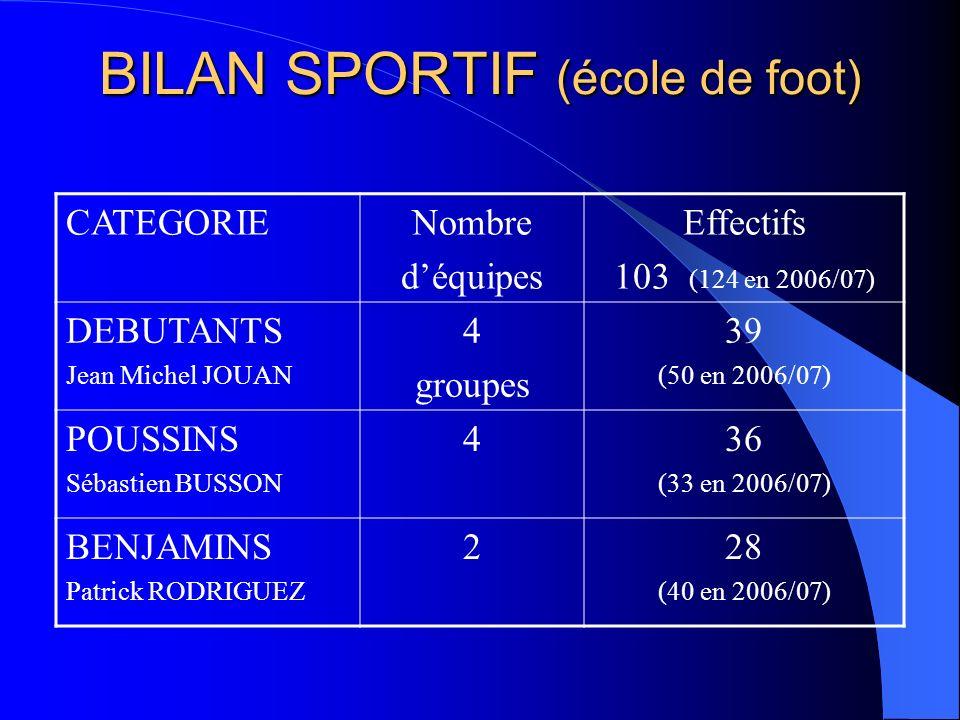 BILAN SPORTIF (école de foot)