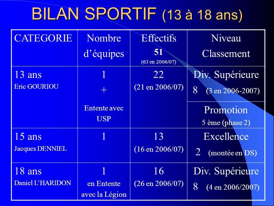 BILAN SPORTIF (13 à 18 ans) CATEGORIE Nombre d'équipes Effectifs