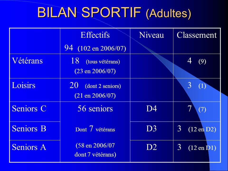 BILAN SPORTIF (Adultes)