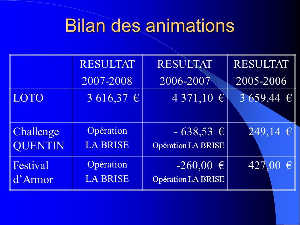 Bilan des animations RESULTAT 2007-2008 2006-2007 2005-2006 LOTO
