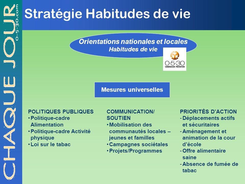 Stratégie Habitudes de vie