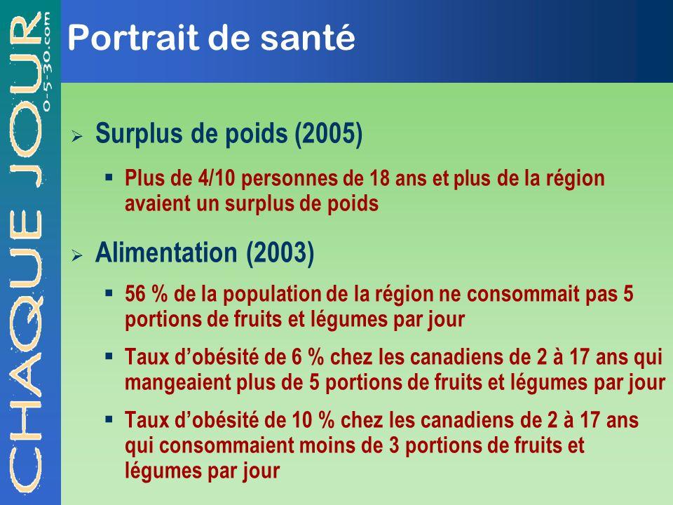 Portrait de santé Surplus de poids (2005) Alimentation (2003)
