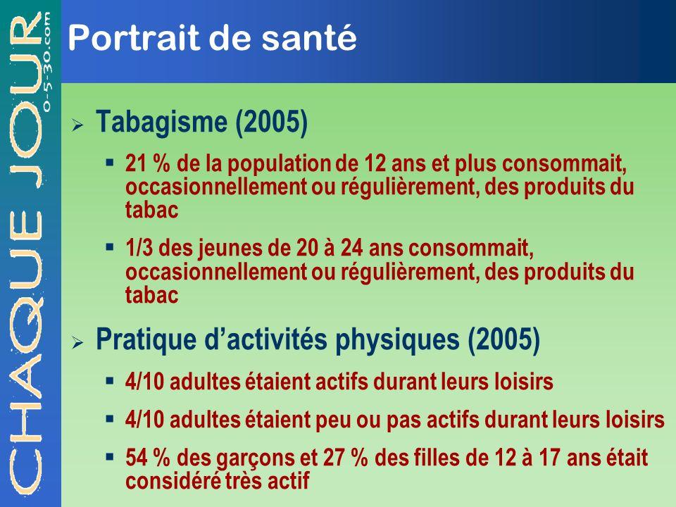 Portrait de santé Tabagisme (2005)