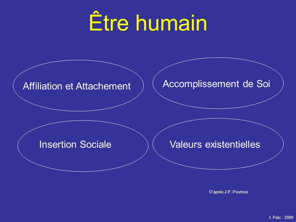 Être humain Accomplissement de Soi Affiliation et Attachement