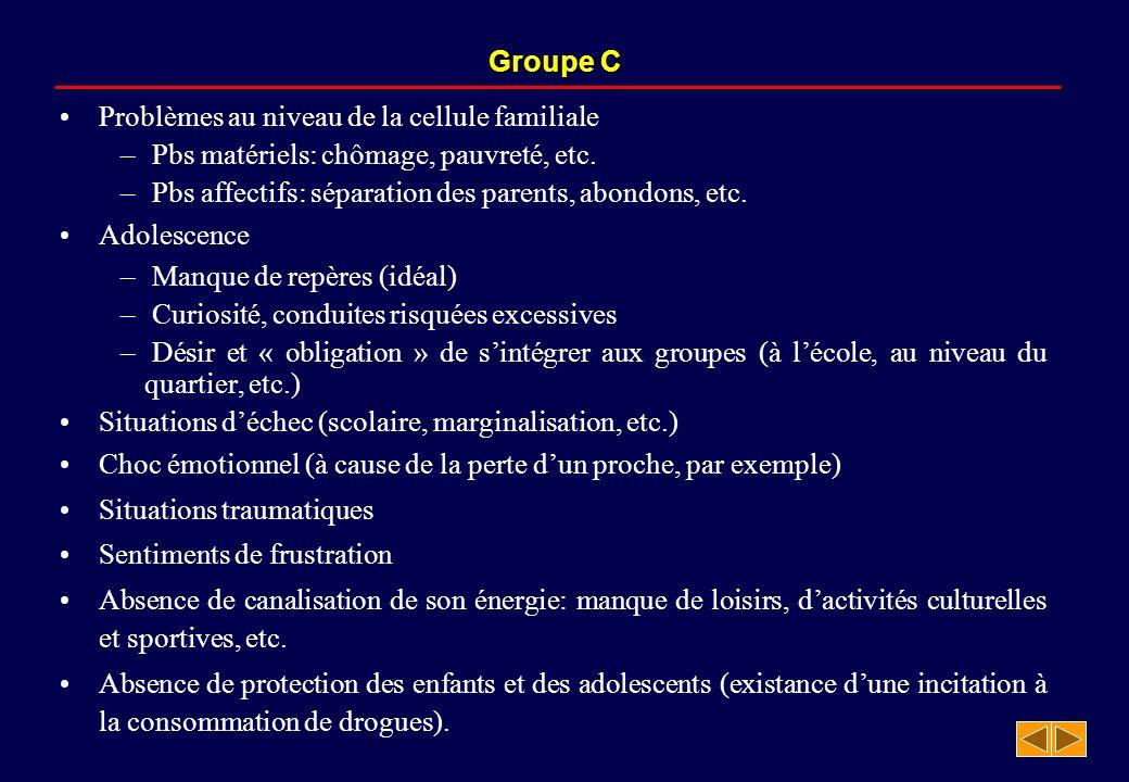 Groupe C Problèmes au niveau de la cellule familiale. Pbs matériels: chômage, pauvreté, etc. Pbs affectifs: séparation des parents, abondons, etc.