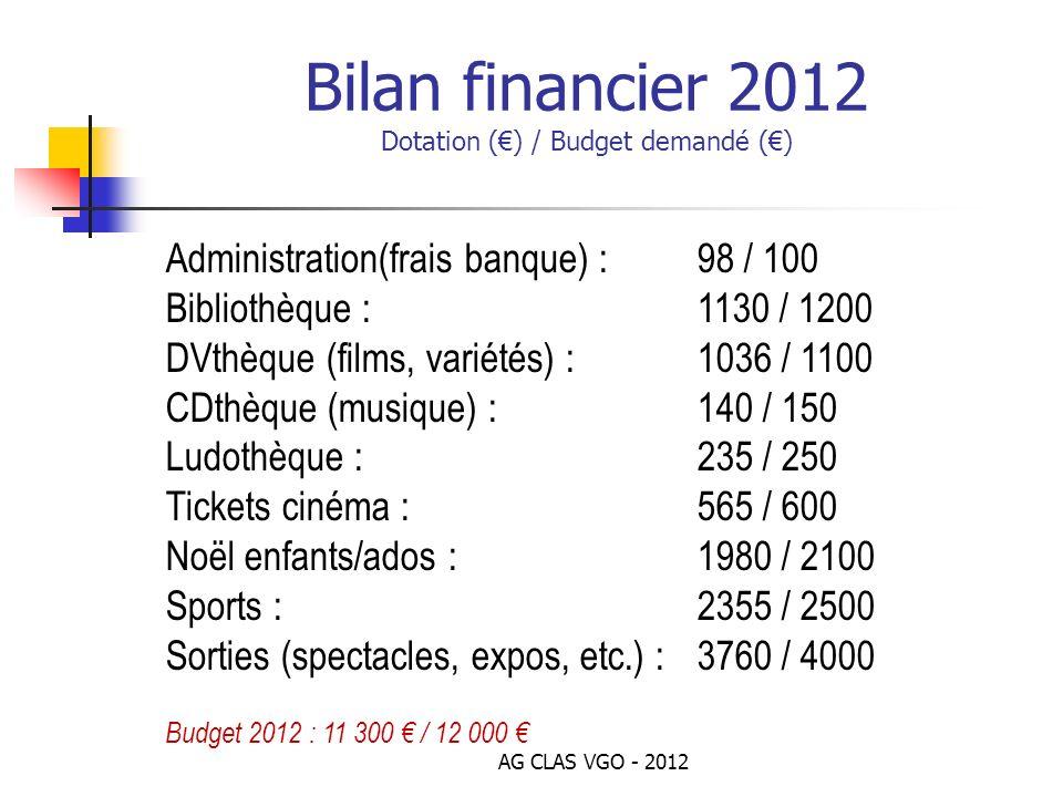 Bilan financier 2012 Dotation (€) / Budget demandé (€)