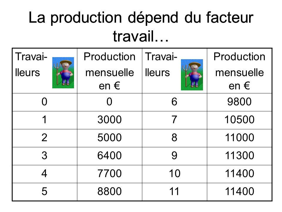 La production dépend du facteur travail…