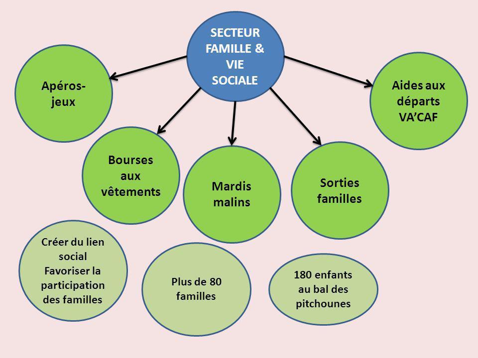 SECTEUR FAMILLE & VIE SOCIALE