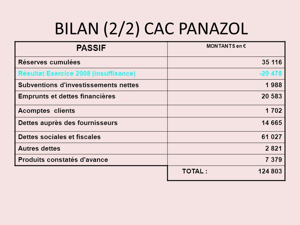 BILAN (2/2) CAC PANAZOL PASSIF Réserves cumulées 35 116