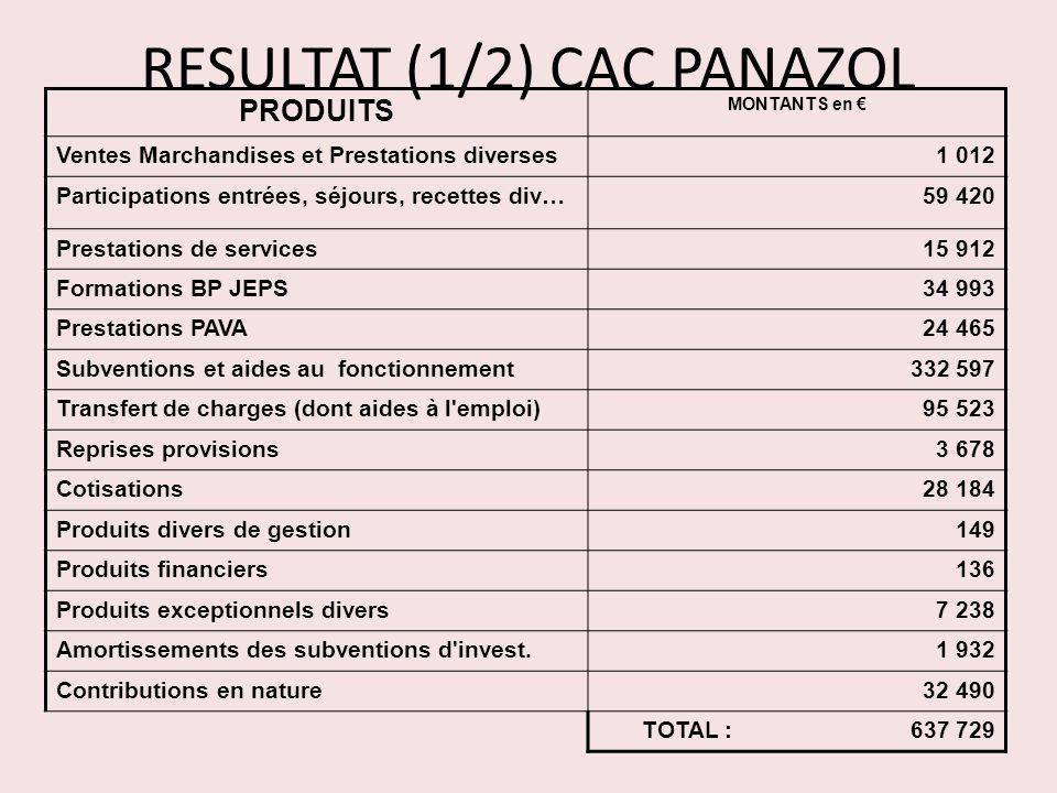 RESULTAT (1/2) CAC PANAZOL