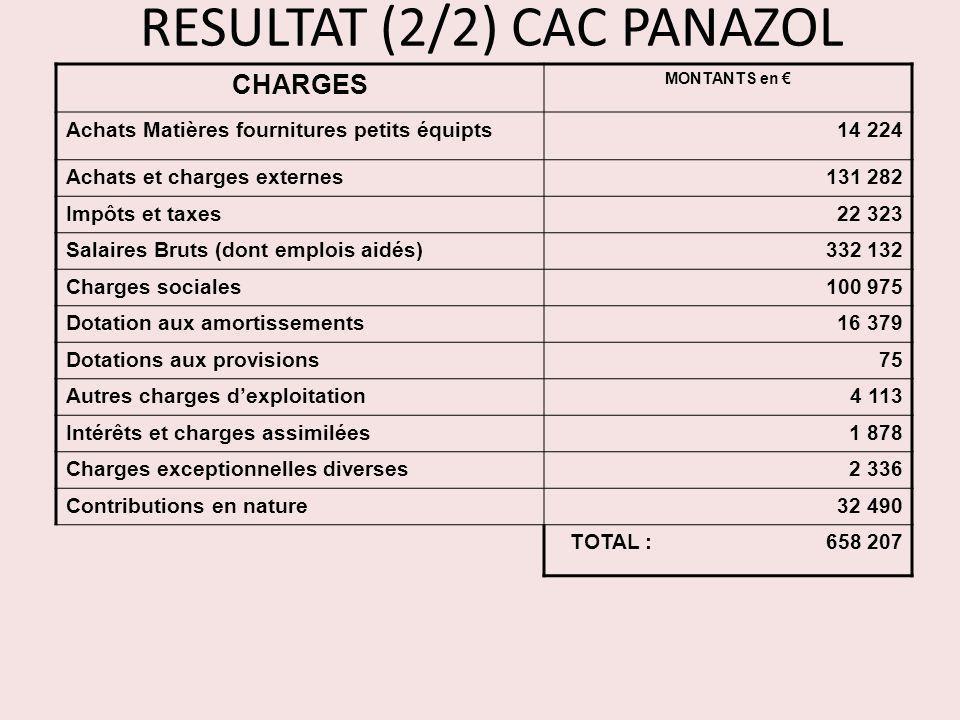 RESULTAT (2/2) CAC PANAZOL