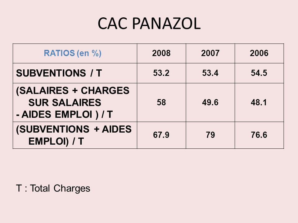 CAC PANAZOL SUBVENTIONS / T (SALAIRES + CHARGES SUR SALAIRES