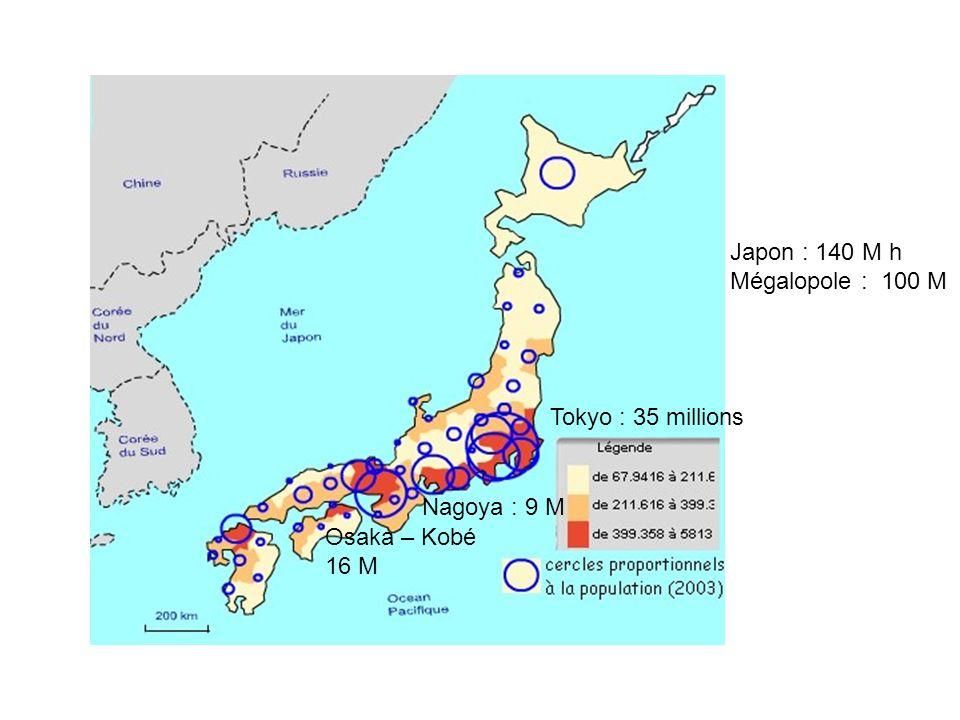 Japon : 140 M h Mégalopole : 100 M Tokyo : 35 millions Nagoya : 9 M Osaka – Kobé 16 M