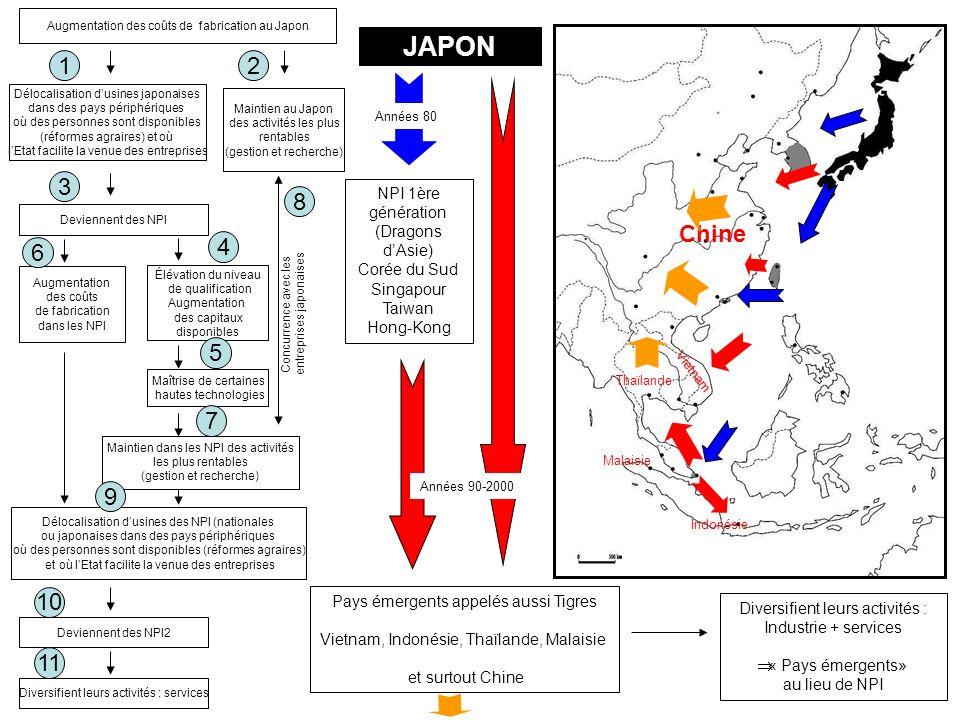 JAPON 1 2 3 8 Chine 6 4 5 7 9 10 11 NPI 1ère génération