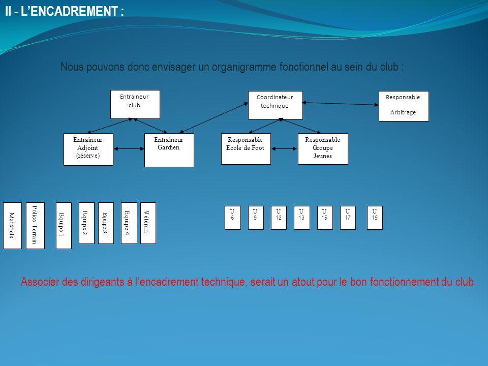 II - L'ENCADREMENT : Nous pouvons donc envisager un organigramme fonctionnel au sein du club : Entraineur club.