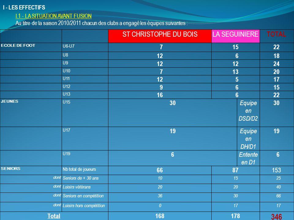 346 ST CHRISTOPHE DU BOIS LA SEGUINIERE TOTAL 7 15 22 12 6 18 24 13 20