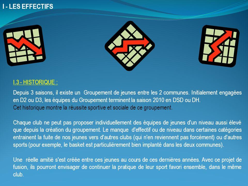 I - LES EFFECTIFS I.3 - HISTORIQUE :