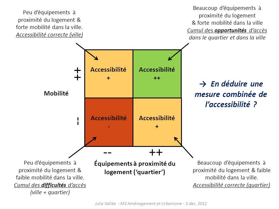 ++ -- -- ++ → En déduire une mesure combinée de l'accessibilité