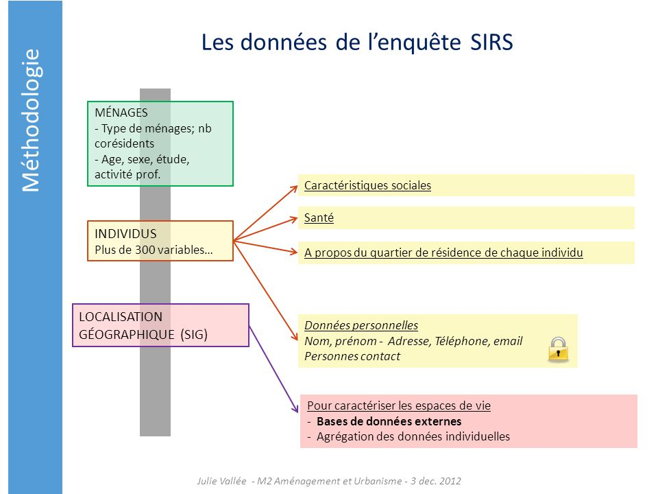 Les données de l'enquête SIRS