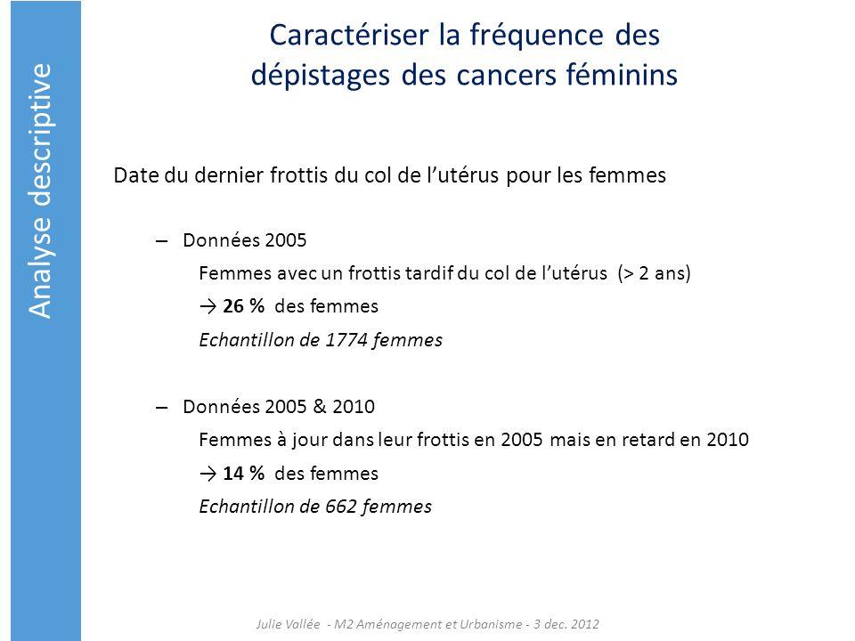Caractériser la fréquence des dépistages des cancers féminins