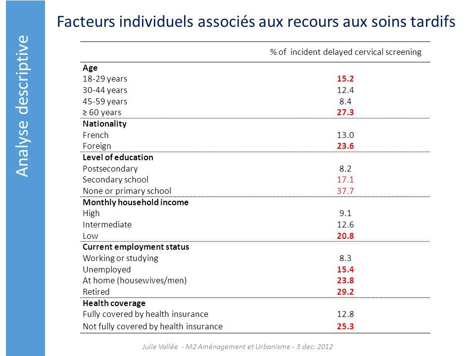 Facteurs individuels associés aux recours aux soins tardifs