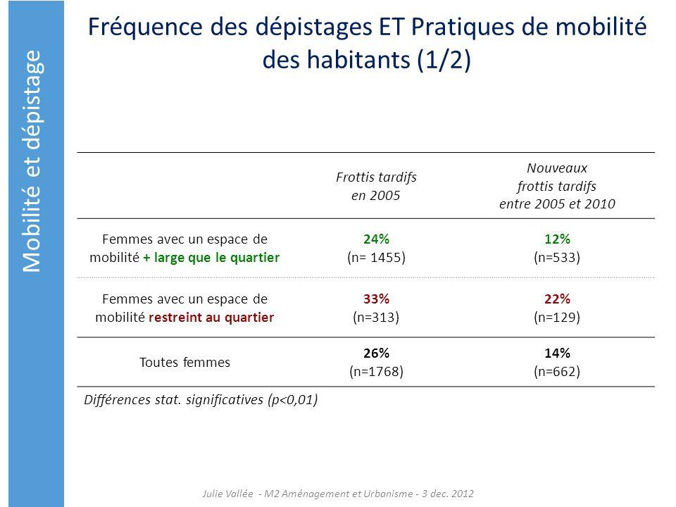 Fréquence des dépistages ET Pratiques de mobilité des habitants (1/2)