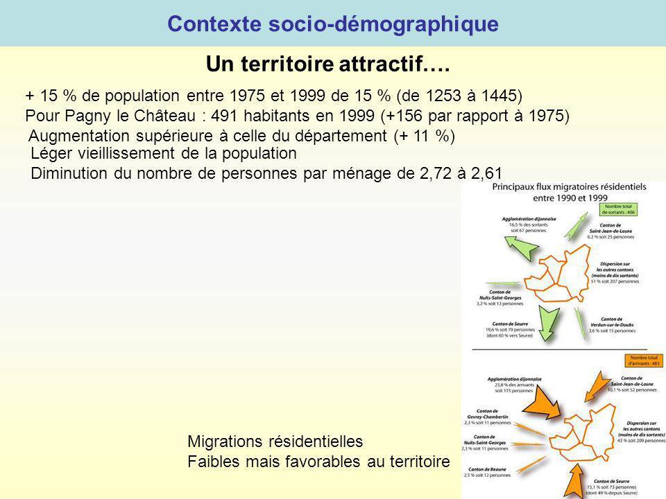 Contexte socio-démographique Un territoire attractif….