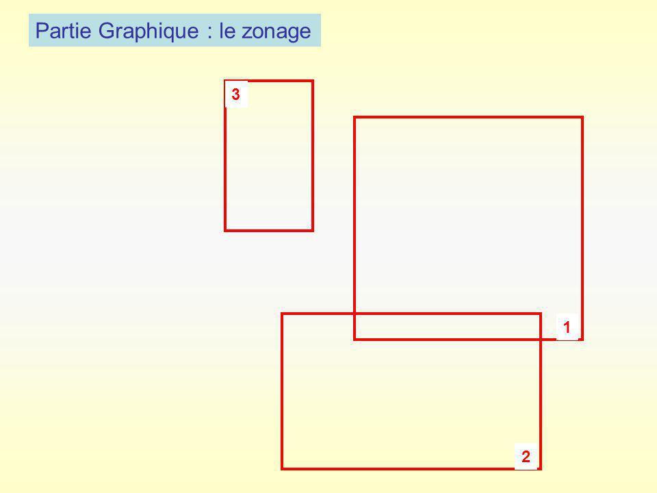 Partie Graphique : le zonage