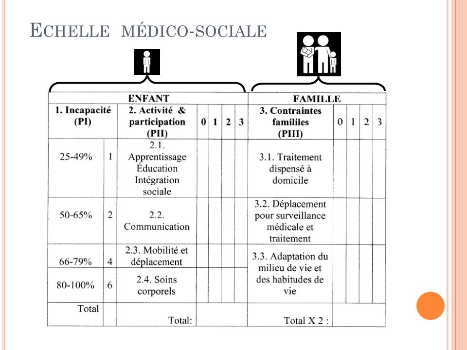 Echelle médico-sociale