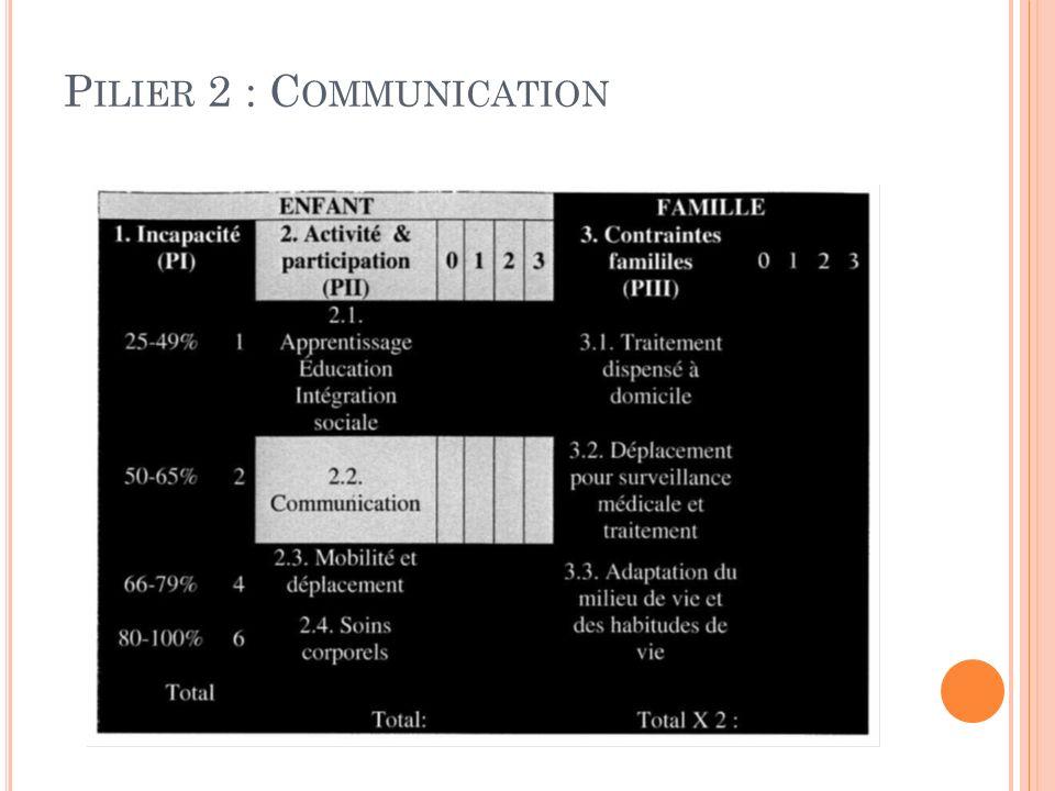 Pilier 2 : Communication