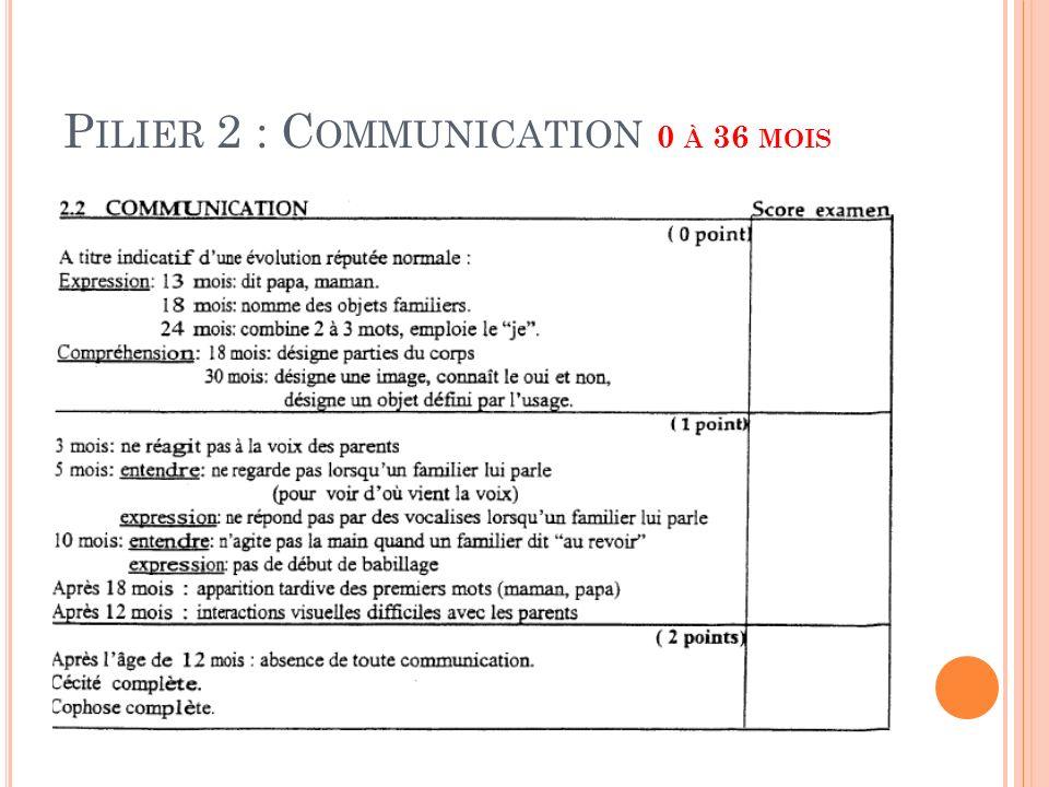 Pilier 2 : Communication 0 à 36 mois