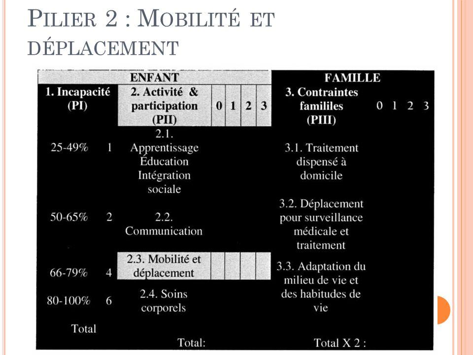 Pilier 2 : Mobilité et déplacement