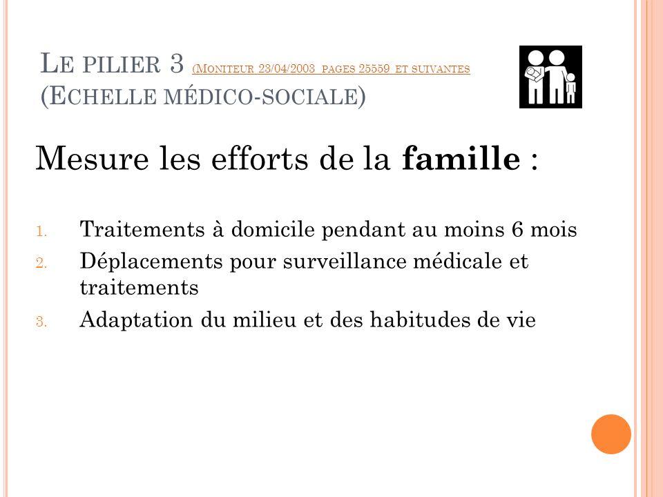 Mesure les efforts de la famille :