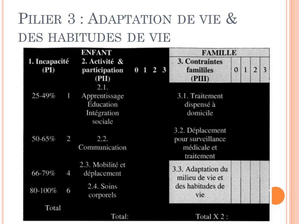 Pilier 3 : Adaptation de vie & des habitudes de vie