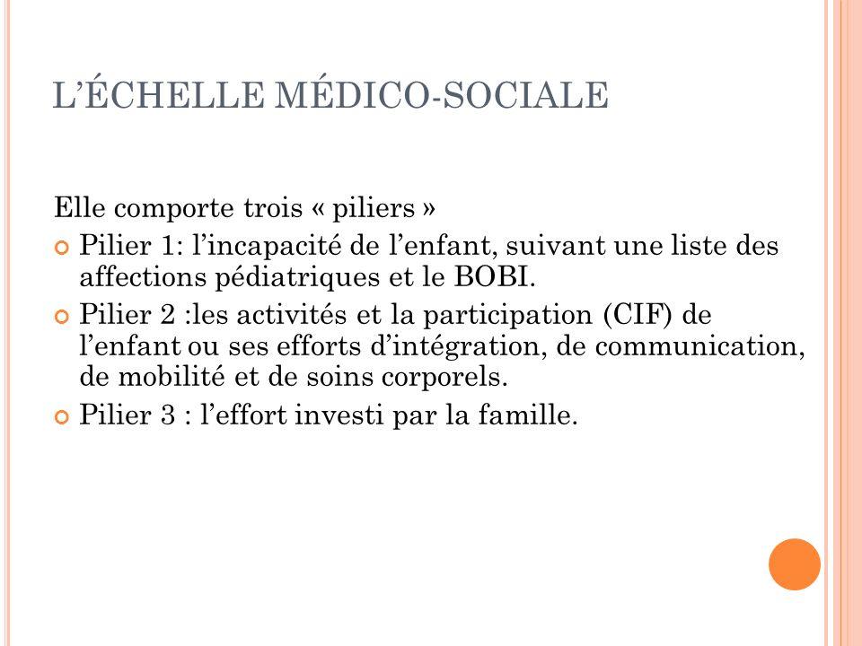 L'ÉCHELLE MÉDICO-SOCIALE