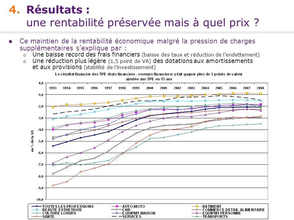 4. Résultats : une rentabilité préservée mais à quel prix
