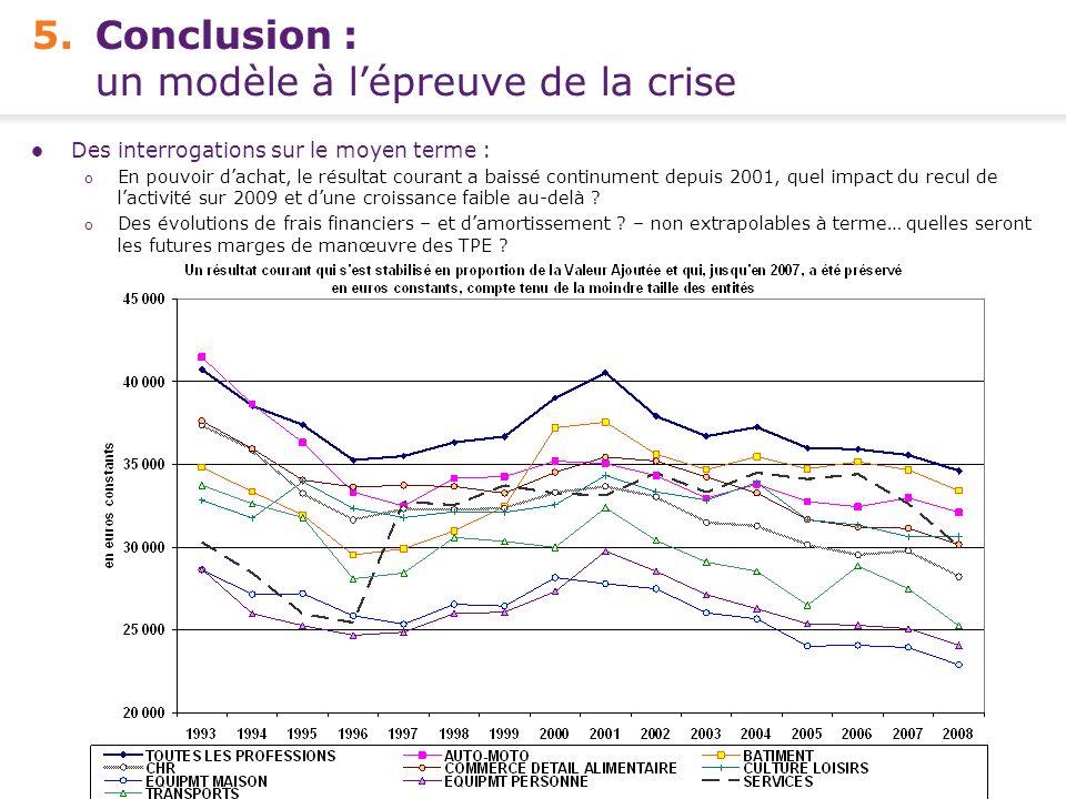 5. Conclusion : un modèle à l'épreuve de la crise