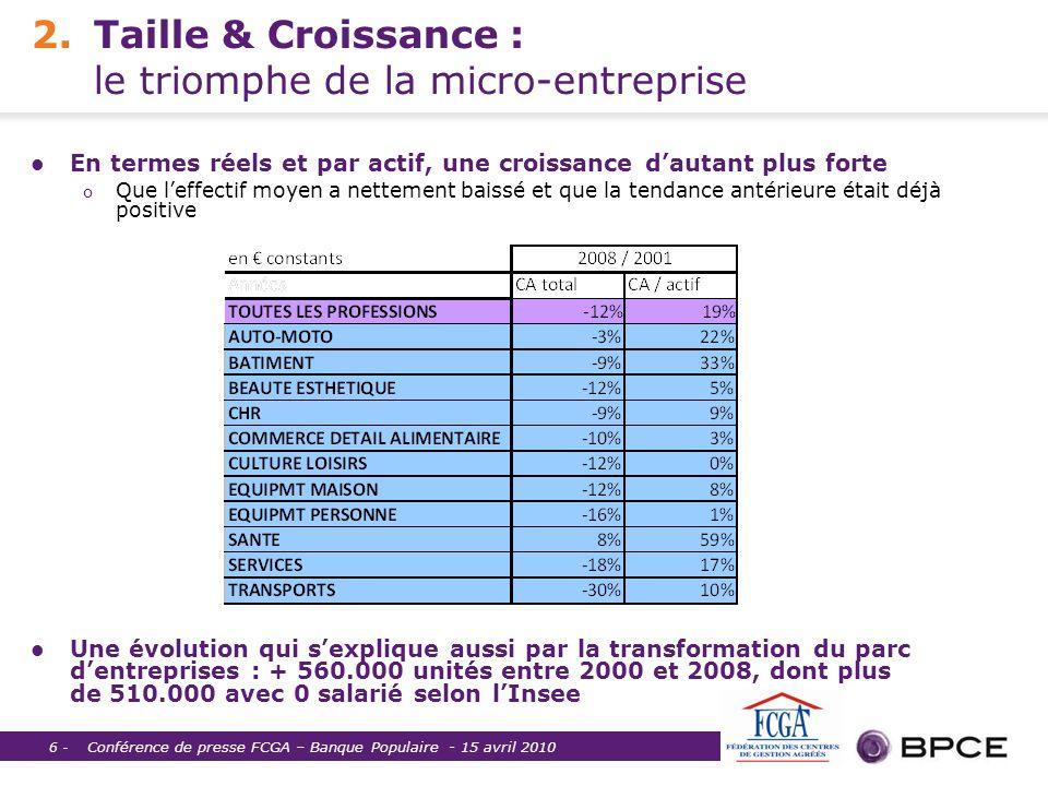2. Taille & Croissance : le triomphe de la micro-entreprise