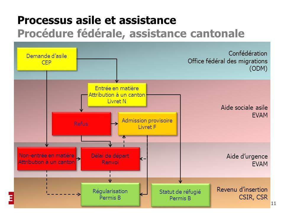 Processus asile et assistance Procédure fédérale, assistance cantonale