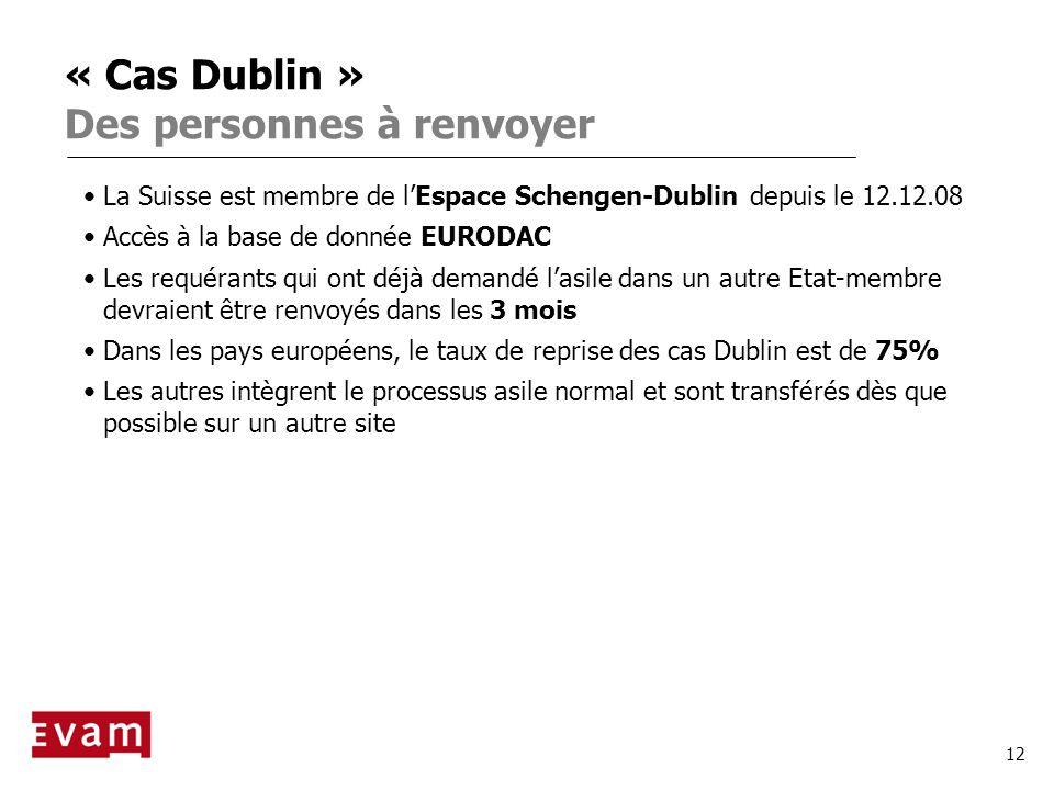 « Cas Dublin » Des personnes à renvoyer