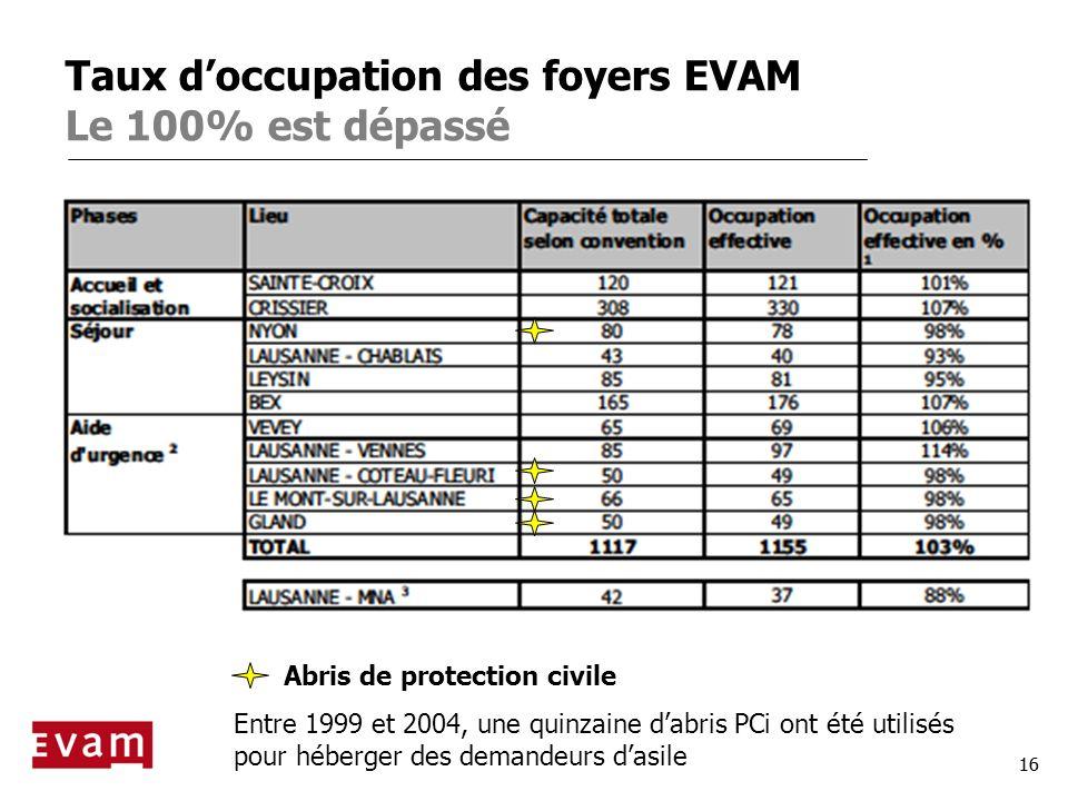 Taux d'occupation des foyers EVAM Le 100% est dépassé